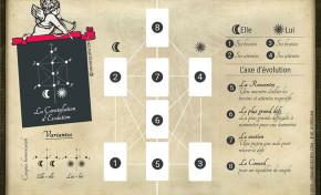 Tarot - Méthode de tirage pour l'évolution de sa relation