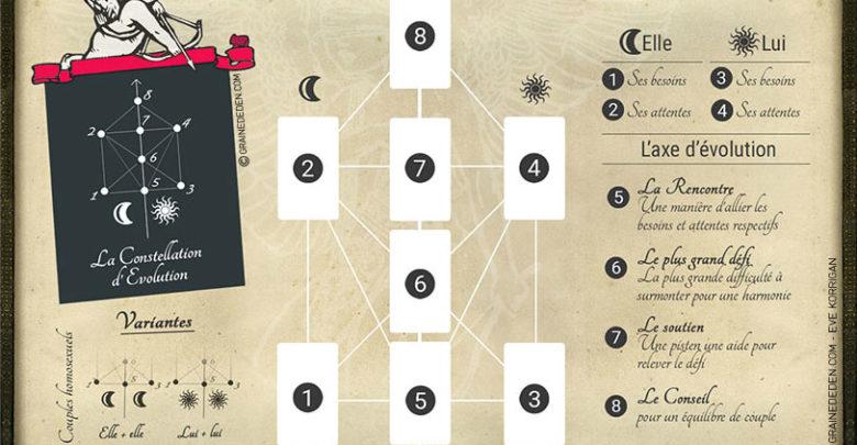 Tarot - Méthode de tirage pour l'évolution de sa relation amoureuse - Graine d'Eden - Tarot divinatoire cours gratuit