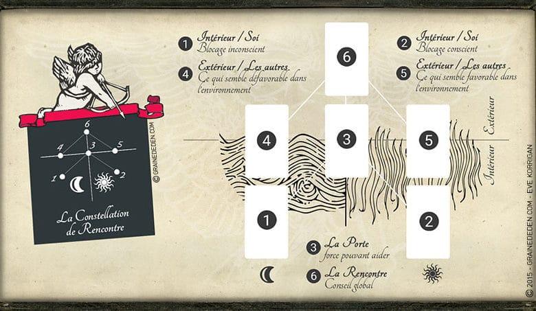 Tarot - Méthode de tirage pour s'ouvrir à la rencontre - Graine d'Eden - Tarot divinatoire cours gratuit